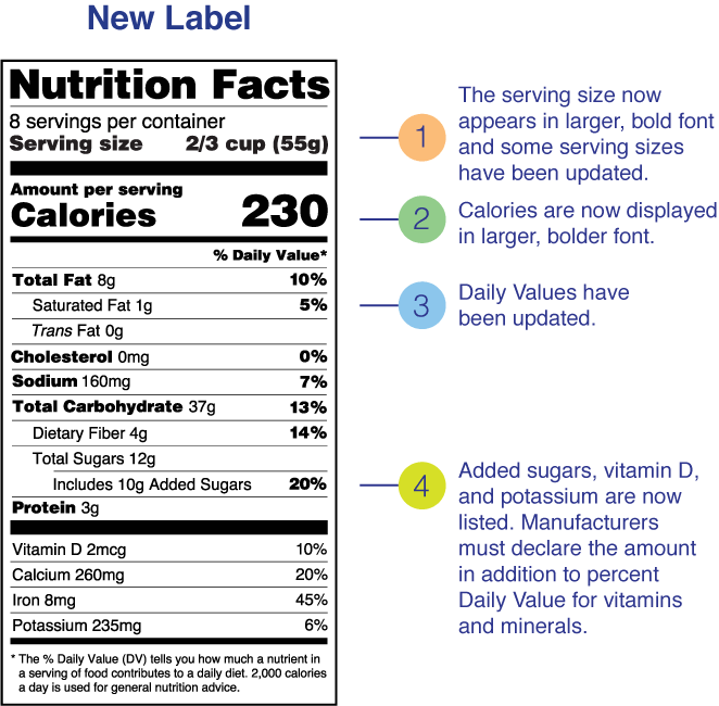 How to Update Your Existing Nutrition Labels to 2020 FDA-Format